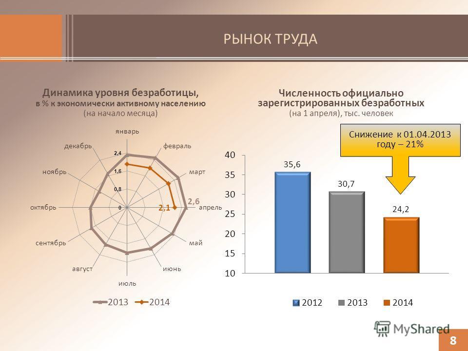 РЫНОК ТРУДА Динамика уровня безработицы, в % к экономически активному населению (на начало месяца) 8 Численность официально зарегистрированных безработных (на 1 апреля), тыс. человек Снижение к 01.04.2013 году – 21%