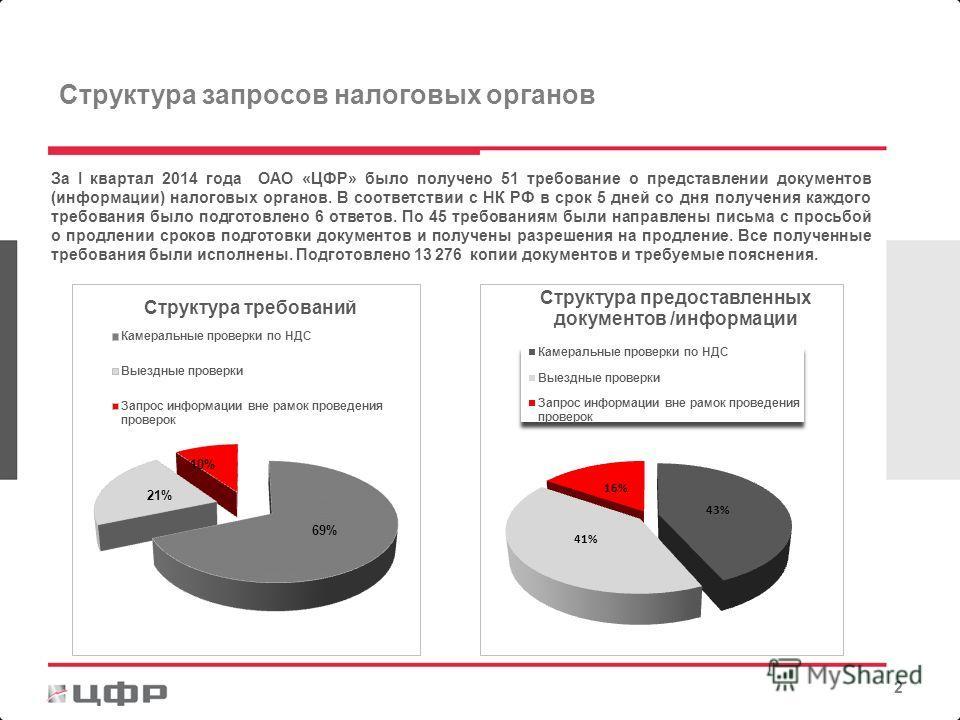 За I квартал 2014 года ОАО «ЦФР» было получено 51 требование о представлении документов (информации) налоговых органов. В соответствии с НК РФ в срок 5 дней со дня получения каждого требования было подготовлено 6 ответов. По 45 требованиям были напра