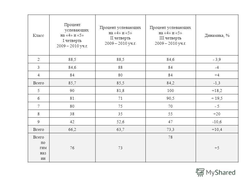 Класс Процент успевающих на «4» и «5» I четверть 2009 – 2010 уч.г. Процент успевающих на «4» и «5» II четверть 2009 – 2010 уч.г. Процент успевающих на «4» и «5» III четверть 2009 – 2010 уч.г. Динамика, % 288,5 84,6 - 3,9 384,6 8884 -4 484 8084 +4 Все