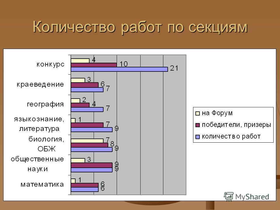 Количество работ по секциям