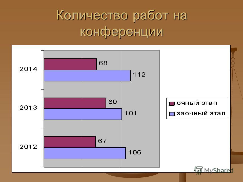 Количество работ на конференции