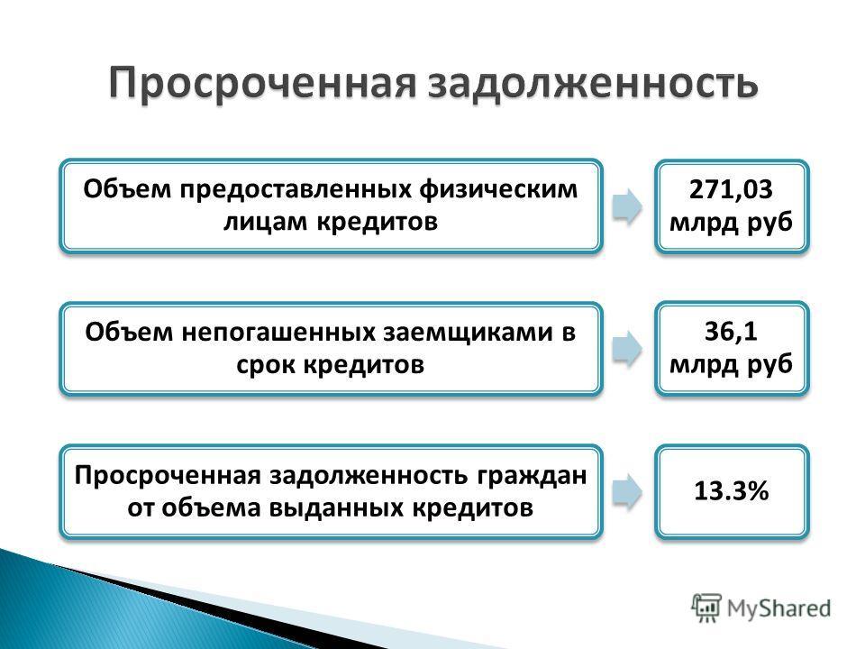 Объем непогашенных заемщиками в срок кредитов 36,1 млрд руб Просроченная задолженность граждан от объема выданных кредитов 13.3% Объем предоставленных физическим лицам кредитов 271,03 млрд руб