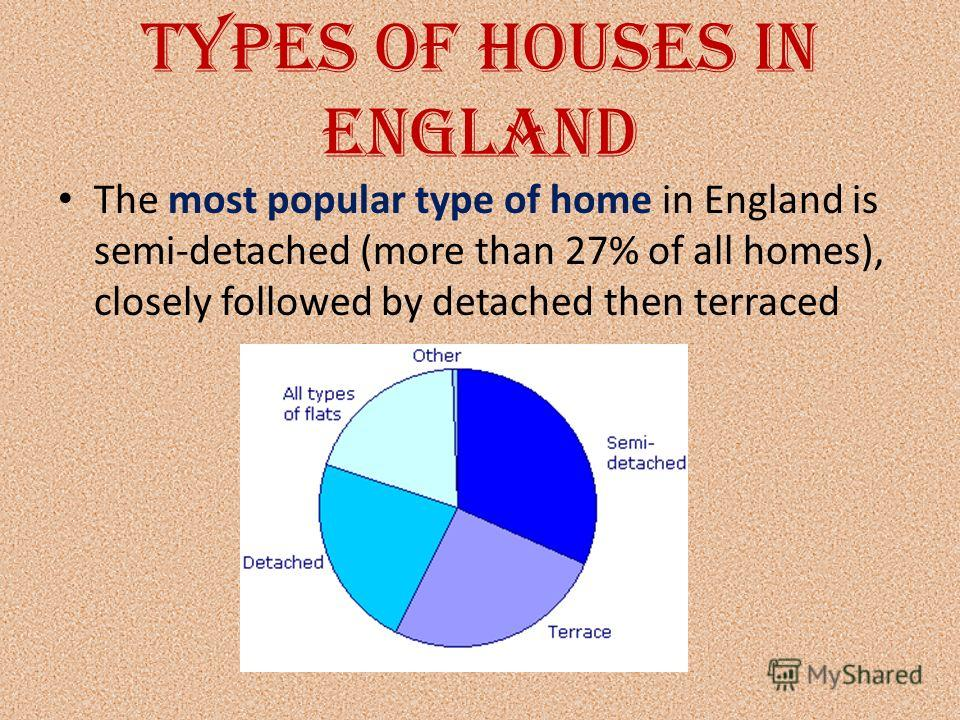 Types of houses in England The most popular type of home in England is semi-detached (more than 27% of all homes), closely followed by detached then terraced