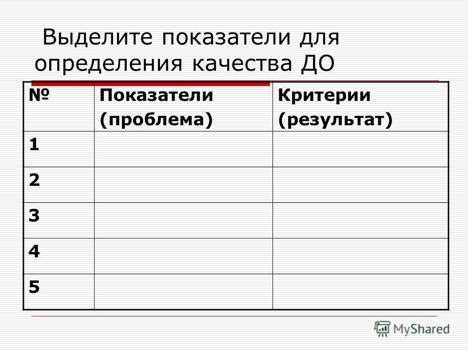 Показатели (проблема) Критерии (результат) 1 2 3 4 5 Выделите показатели для определения качества ДО