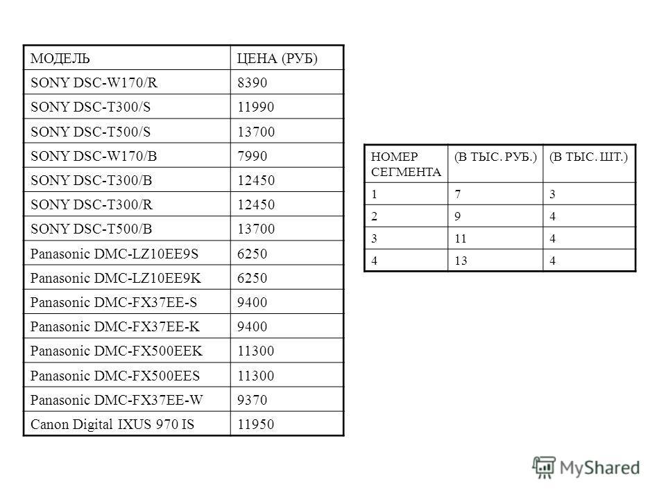 МОДЕЛЬЦЕНА (РУБ) SONY DSC-W170/R8390 SONY DSC-T300/S11990 SONY DSC-T500/S13700 SONY DSC-W170/B7990 SONY DSC-T300/B12450 SONY DSC-T300/R12450 SONY DSC-T500/B13700 Panasonic DMC-LZ10EE9S6250 Panasonic DMC-LZ10EE9K6250 Panasonic DMC-FX37EE-S9400 Panason
