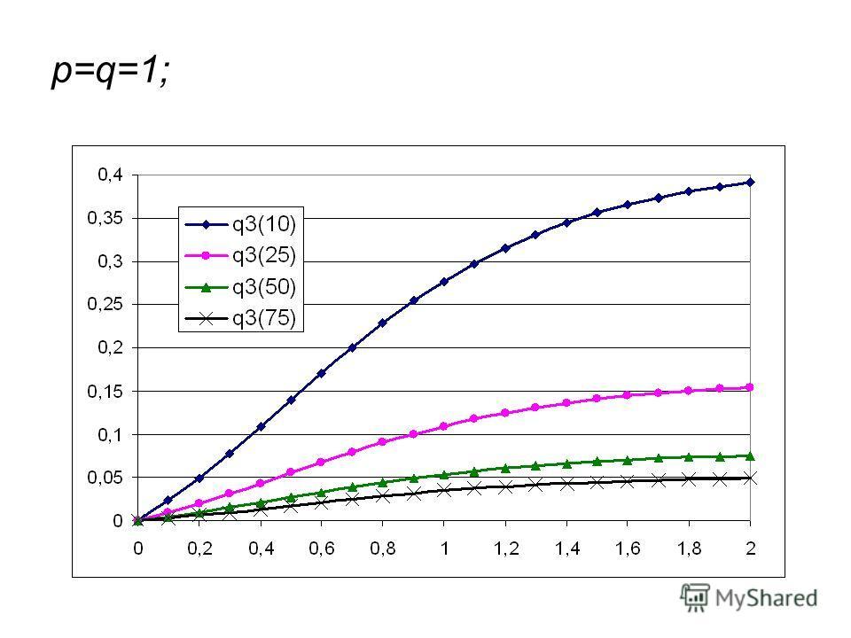 p=q=1;