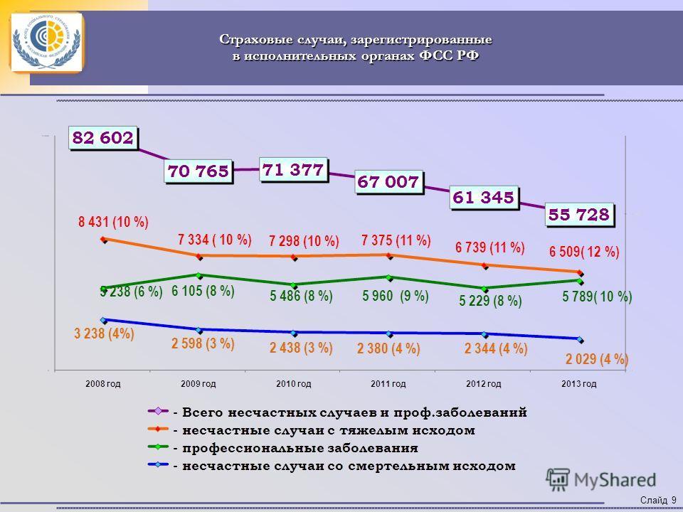 Страховые случаи, зарегистрированные в исполнительных органах ФСС РФ Слайд 9