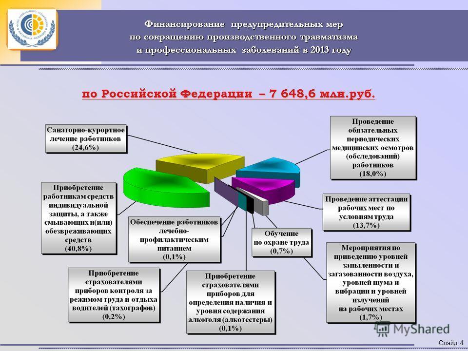 Финансирование предупредительных мер по сокращению производственного травматизма и профессиональных заболеваний в 2013 году Слайд 4 по Российской Федерации – 7 648,6 млн.руб.