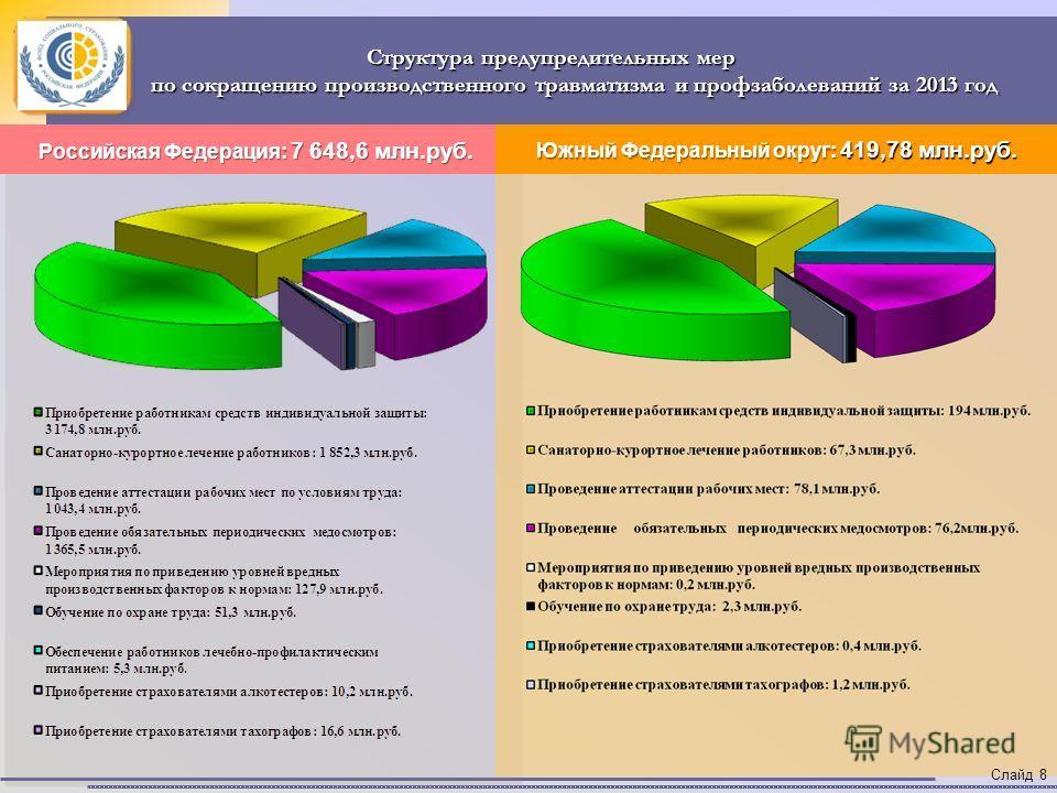Структура предупредительных мер по сокращению производственного травматизма и профзаболеваний за 2013 год по сокращению производственного травматизма и профзаболеваний за 2013 год Российская Федерация: 7 648,6 млн.руб. Южный Федеральный округ: 419,78