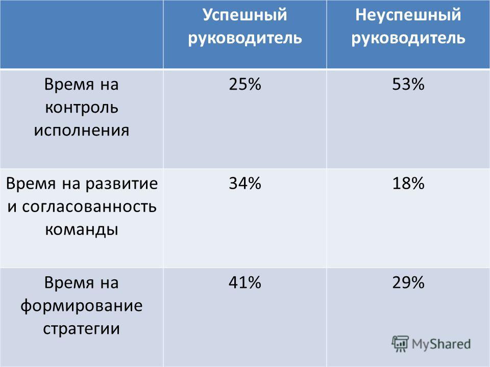 Успешный руководитель Неуспешный руководитель Время на контроль исполнения 25%53% Время на развитие и согласованность команды 34%18% Время на формирование стратегии 41%29%