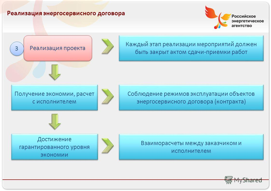 Реализация энергосервисного договора Реализация проекта Получение экономии, расчет с исполнителем Достижение гарантированного уровня экономии 3 3 Каждый этап реализации мероприятий должен быть закрыт актом сдачи-приемки работ Соблюдение режимов экспл