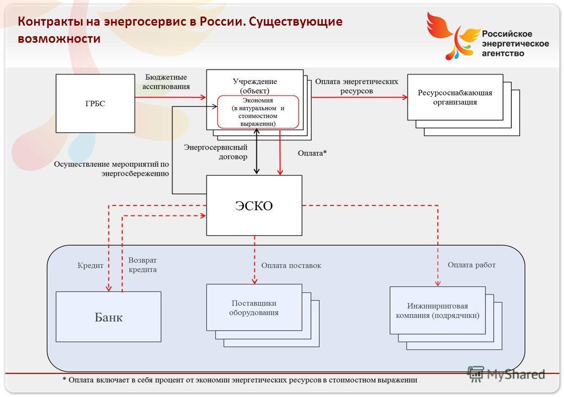 13.08.10 Контракты на энергосервис в России. Существующие возможности