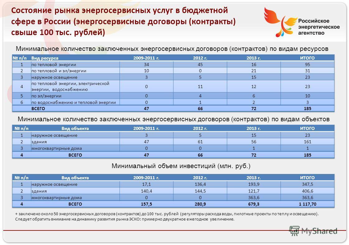 Состояние рынка энергосервисных услуг в бюджетной сфере в России (энергосервисные договоры (контракты) свыше 100 тыс. рублей) Минимальное количество заключенных энергосервисных договоров (контрактов) по видам ресурсов Минимальное количество заключенн