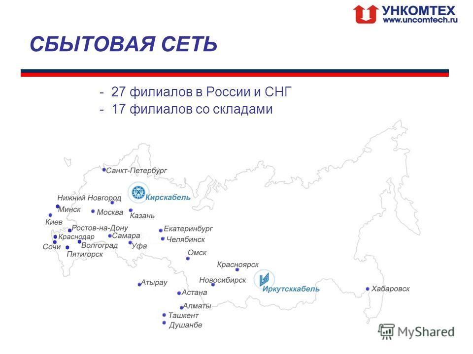 СБЫТОВАЯ СЕТЬ -27 филиалов в России и СНГ -17 филиалов со складами