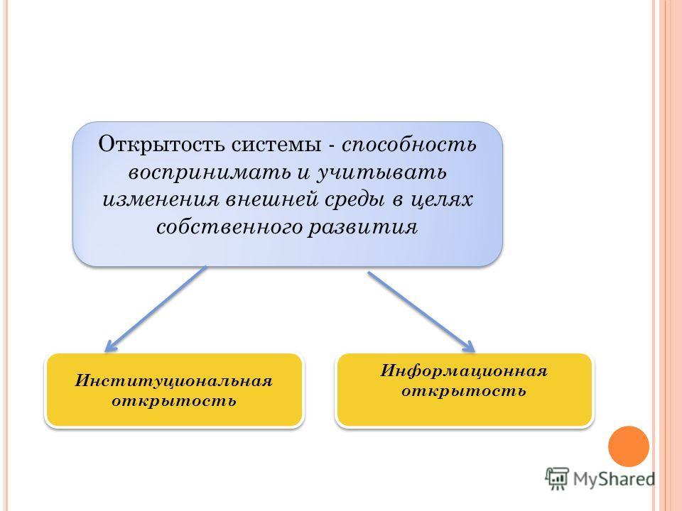 Открытость системы - способность воспринимать и учитывать изменения внешней среды в целях собственного развития Институциональная открытость Информационная открытость