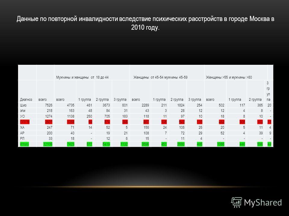 Данные по повторной инвалидности вследствие психических расстройств в городе Москва в 2010 году. Мужчины и женщины от 18 до 44 Женщины от 45-54 мужчины 45-59 Женщины >55 и мужчины >60 Диагнозвсего 1 группа2 группа3 группавсего1 группа2 группа3 группа