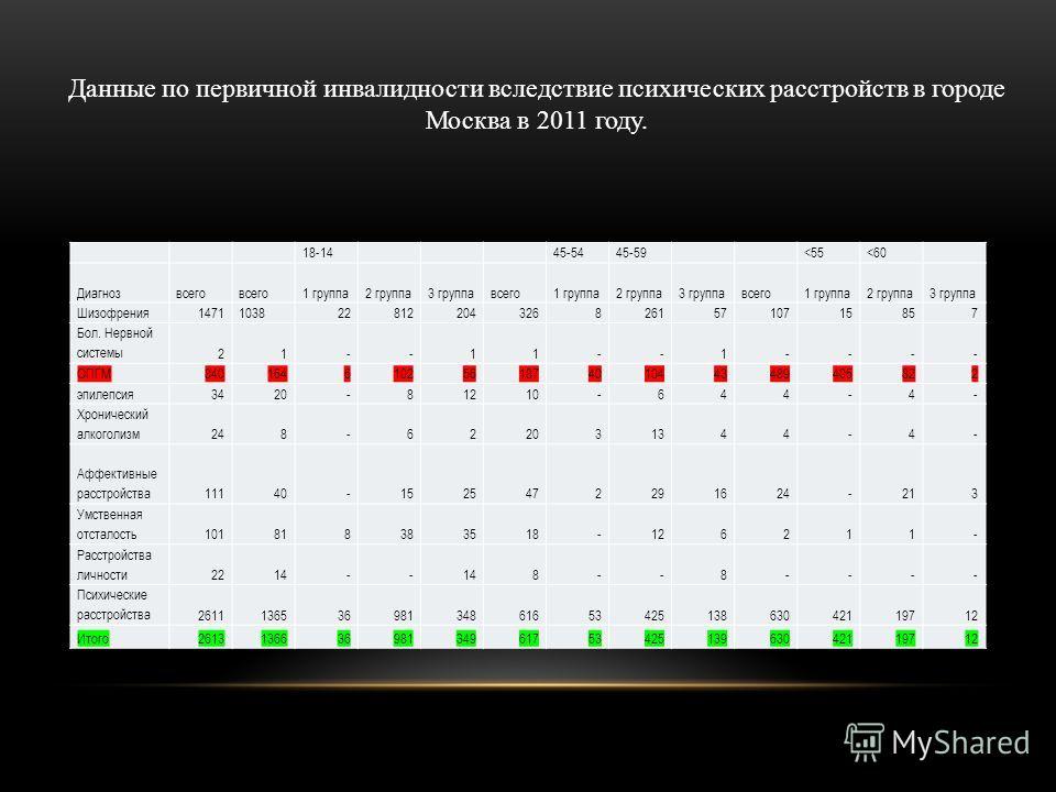 Данные по первичной инвалидности вследствие психических расстройств в городе Москва в 2011 году. 18-14 45-5445-59
