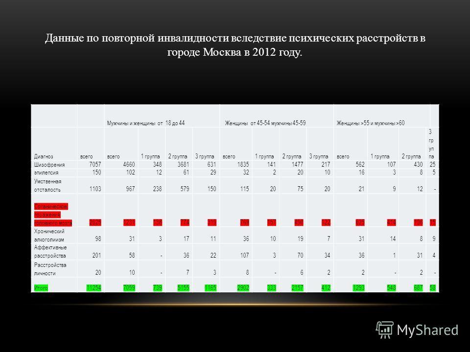 Данные по повторной инвалидности вследствие психических расстройств в городе Москва в 2012 году. Мужчины и женщины от 18 до 44 Женщины от 45-54 мужчины 45-59 Женщины >55 и мужчины >60 Диагнозвсего 1 группа2 группа3 группавсего1 группа2 группа3 группа