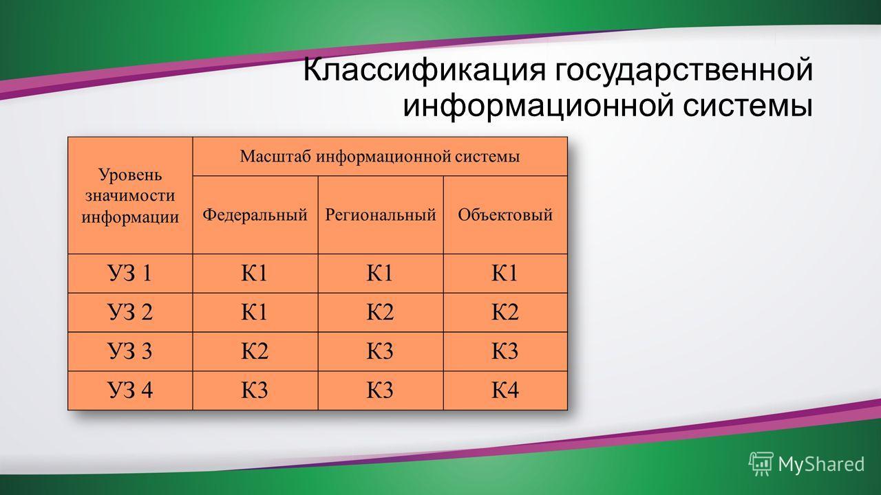 Классификация государственной информационной системы