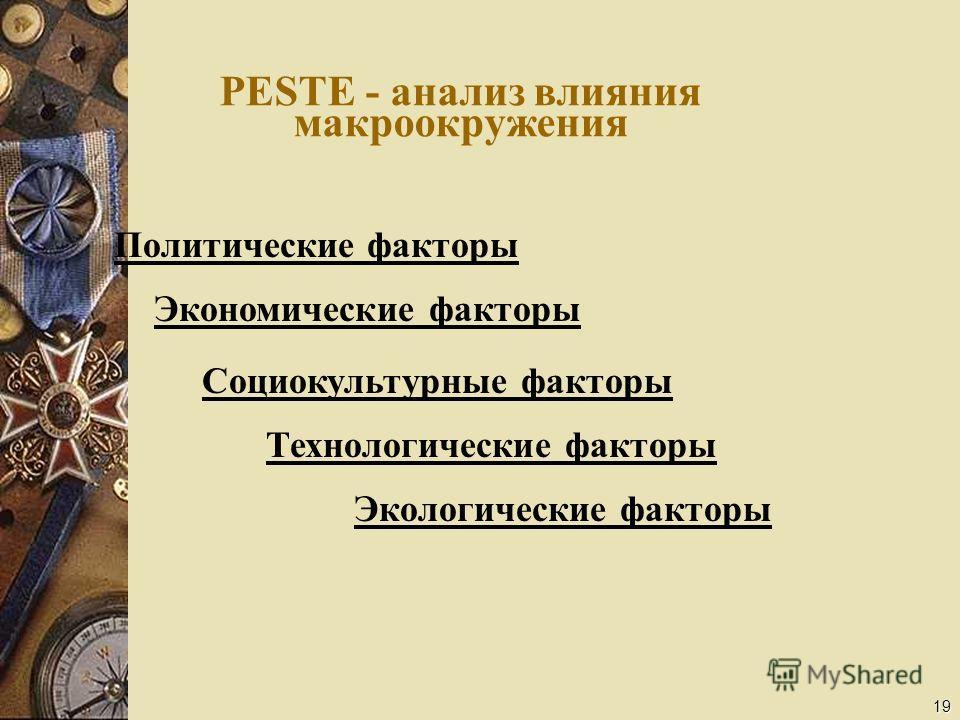 19 PESTE - анализ влияния макроокружения Политические факторы Экономические факторы Социокультурные факторы Технологические факторы Экологические факторы