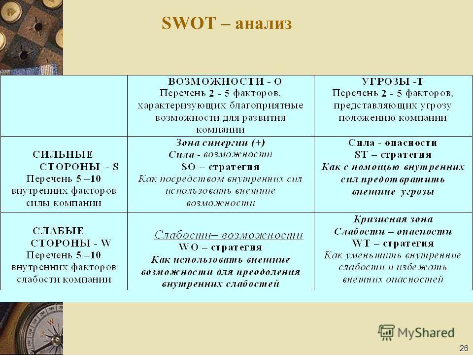 26 SWOT – анализ