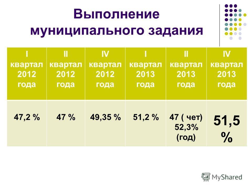 Выполнение муниципального задания I квартал 2012 года II квартал 2012 года IV квартал 2012 года I квартал 2013 года II квартал 2013 года IV квартал 2013 года 47,2 %47 %49,35 %51,2 %47 ( чет) 52,3% (год) 51,5 %