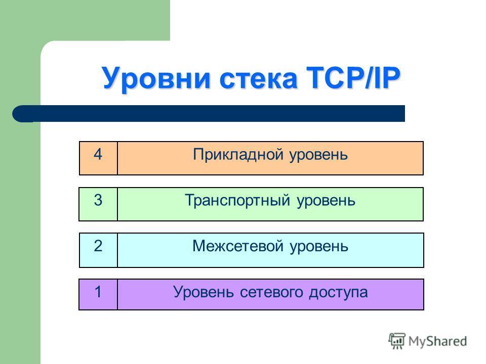 Уровни стека TCP/IP 4Прикладной уровень 3Транспортный уровень 2Межсетевой уровень 1Уровень сетевого доступа