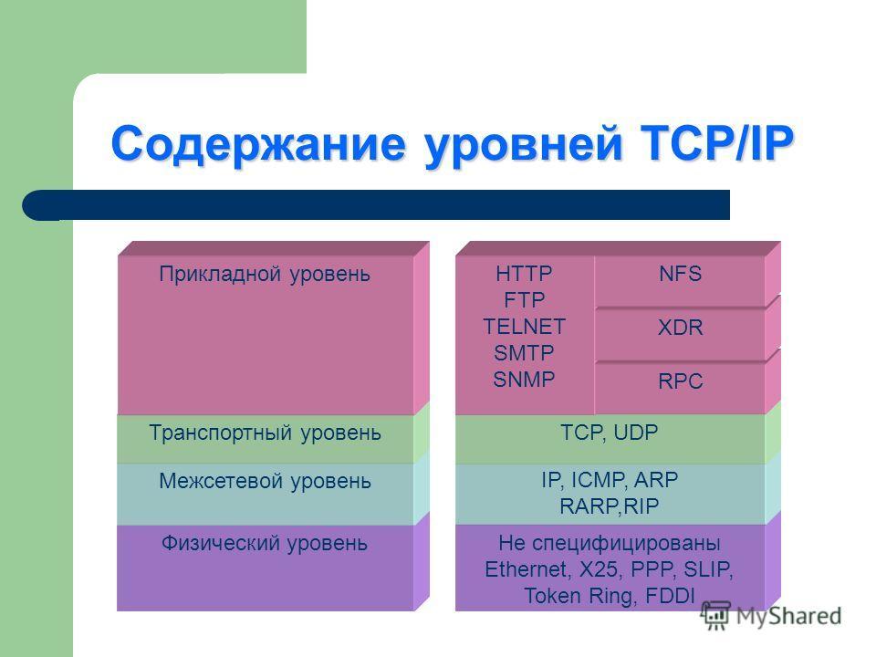 Содержание уровней TCP/IP Не специфицированы Ethernet, X25, PPP, SLIP, Token Ring, FDDI IP, ICMP, ARP RARP,RIP TCP, UDP Физический уровень Межсетевой уровень Транспортный уровень Прикладной уровеньHTTP FTP TELNET SMTP SNMP RPC XDR NFS