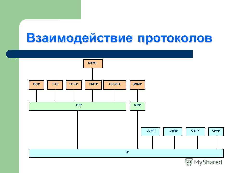 Взаимодействие протоколов IP RSVP OSPF IGMP ICMP UDP TCP SNMP TELNET SMTP HTTP FTP BGP MIME