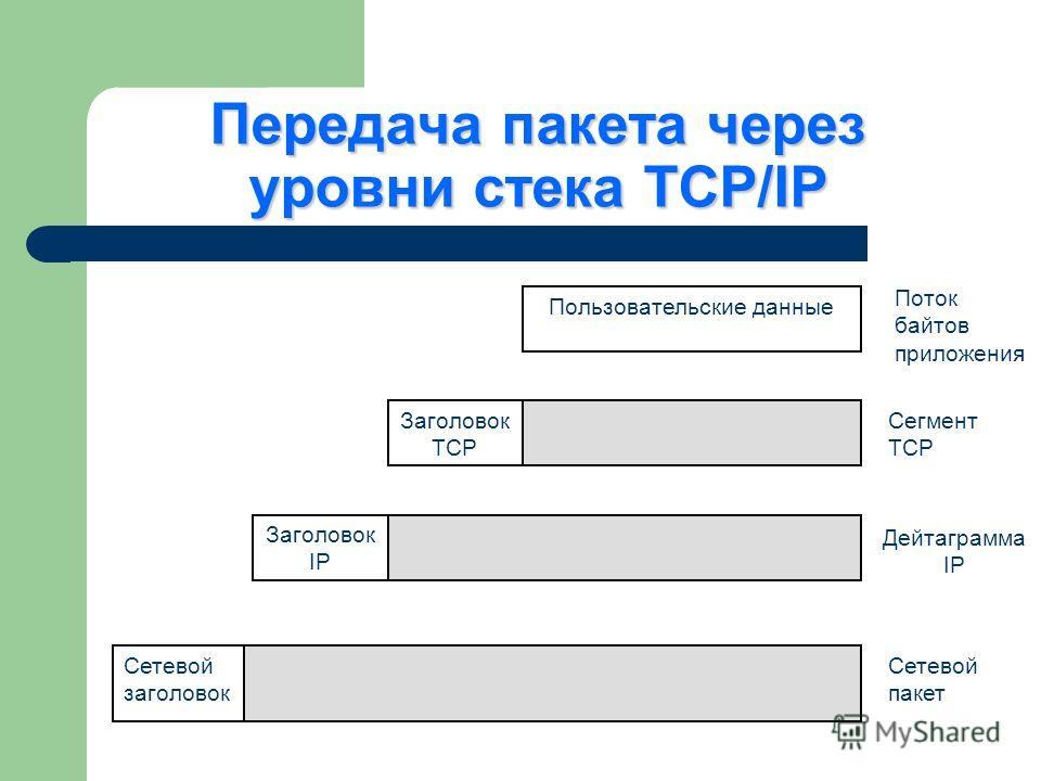 Передача пакета через уровни стека TCP/IP Сетевой заголовок Заголовок IP Заголовок TCP Пользовательские данные Поток байтов приложения Сегмент TCP Дейтаграмма IP Сетевой пакет