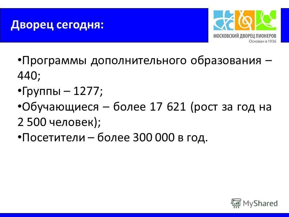 Дворец сегодня: Программы дополнительного образования – 440; Группы – 1277; Обучающиеся – более 17 621 (рост за год на 2 500 человек); Посетители – более 300 000 в год.