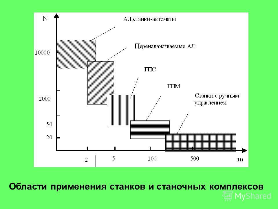 Области применения станков и станочных комплексов