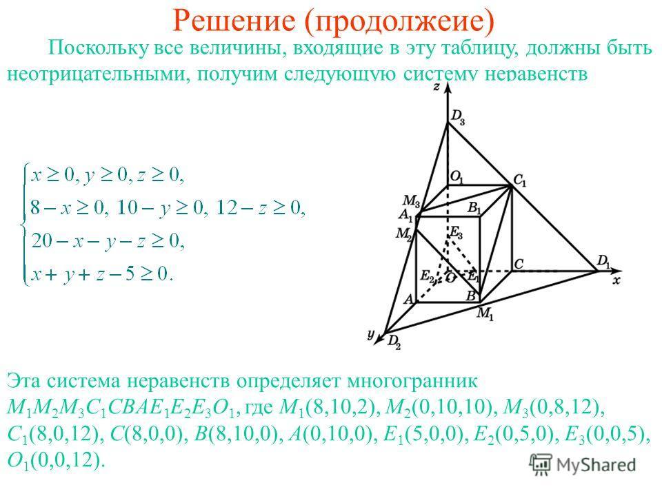 Решение (продолжеие) Поскольку все величины, входящие в эту таблицу, должны быть неотрицательными, получим следующую систему неравенств Эта система неравенств определяет многогранник M 1 M 2 M 3 C 1 CBAE 1 E 2 E 3 O 1, где M 1 (8,10,2), M 2 (0,10,10)