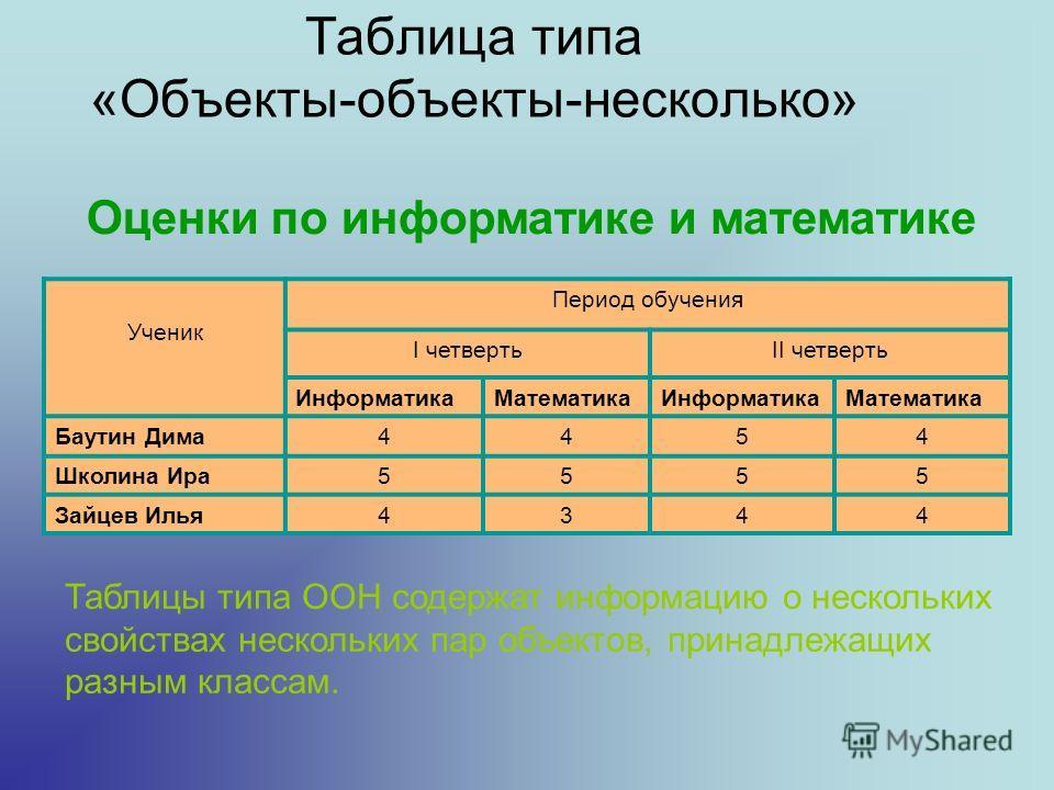 Таблица типа «Объекты-объекты-несколько» Ученик Период обучения I четвертьII четверть ИнформатикаМатематикаИнформатикаМатематика Баутин Дима4454 Школина Ира5555 Зайцев Илья4344 Оценки по информатике и математике Таблицы типа ООН содержат информацию о