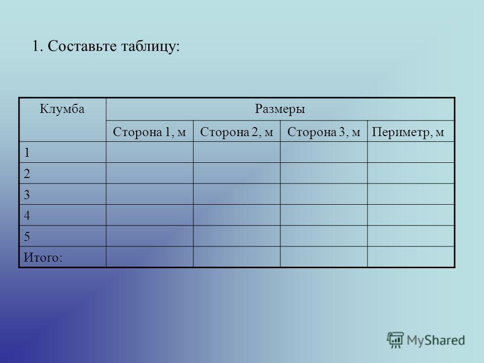 1. Составьте таблицу: КлумбаРазмеры Сторона 1, мСторона 2, мСторона 3, мПериметр, м 1 2 3 4 5 Итого: