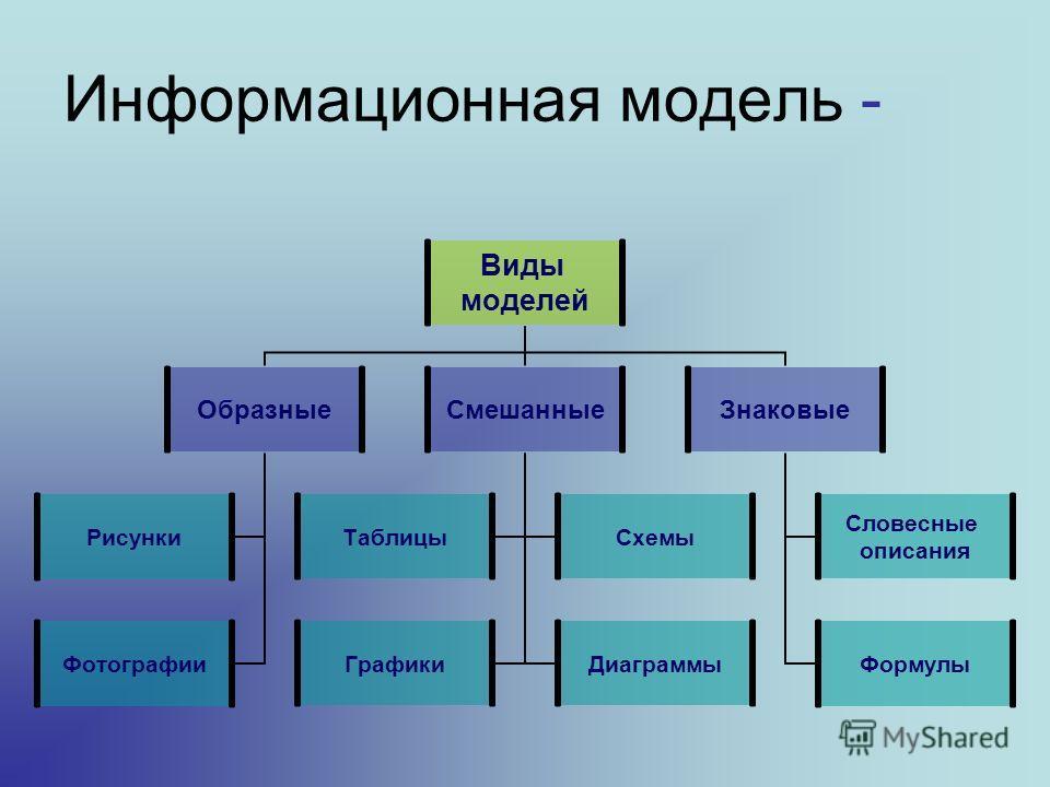 Информационная модель - Виды моделей Образные Рисунки Фотографии Смешанные ТаблицыСхемы ГрафикиДиаграммы Знаковые Словесные описания Формулы