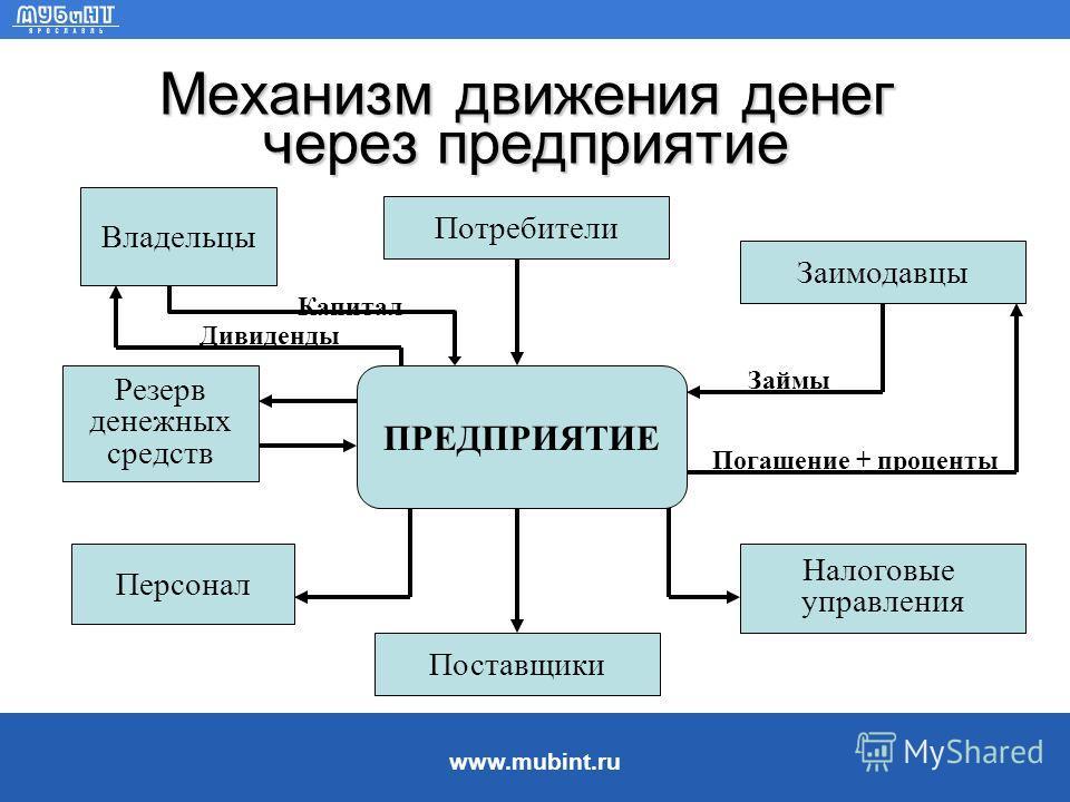 www.mubint.ru 2. Управление денежными потоками на предприятии