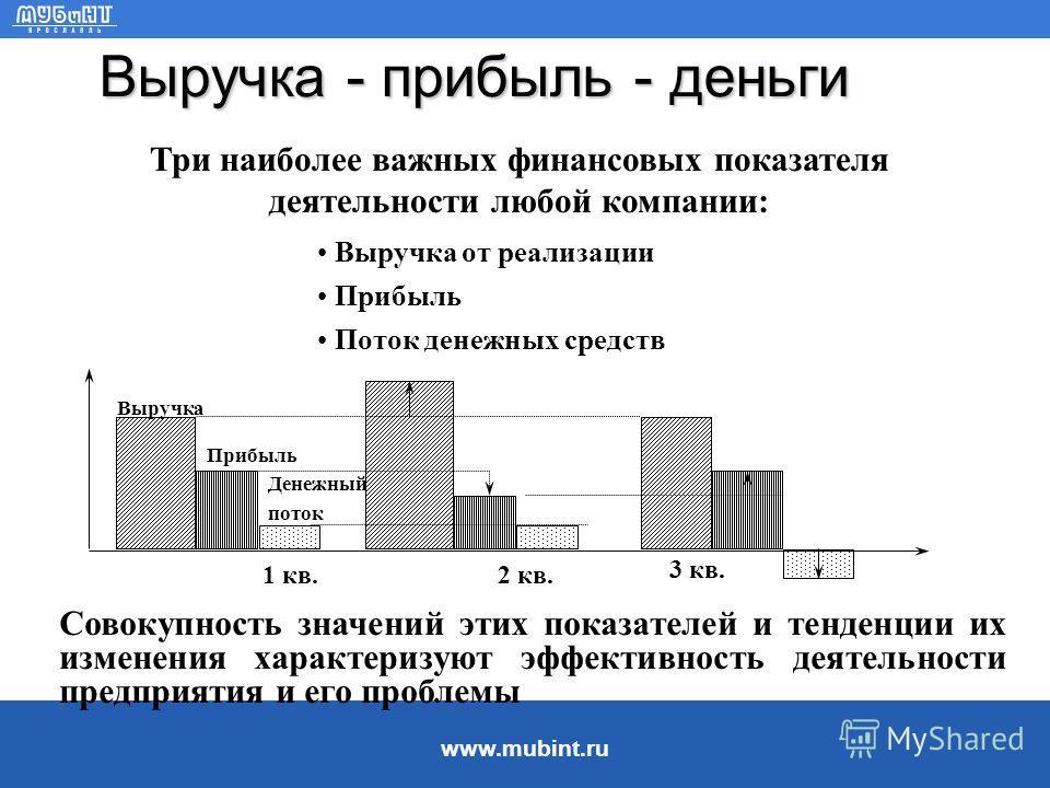 www.mubint.ru Денежные средства Управление денежными потоками Управление денежными потоками включает: и охватывает основные направления деятельности предприятия учет движения денежных средств, анализ денежных потоков, составление бюджета денежных сре