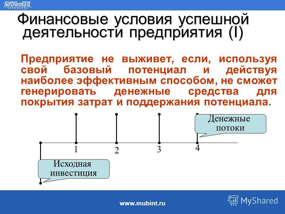 www.mubint.ru 3. Финансовые условия успешной деятельности предприятий