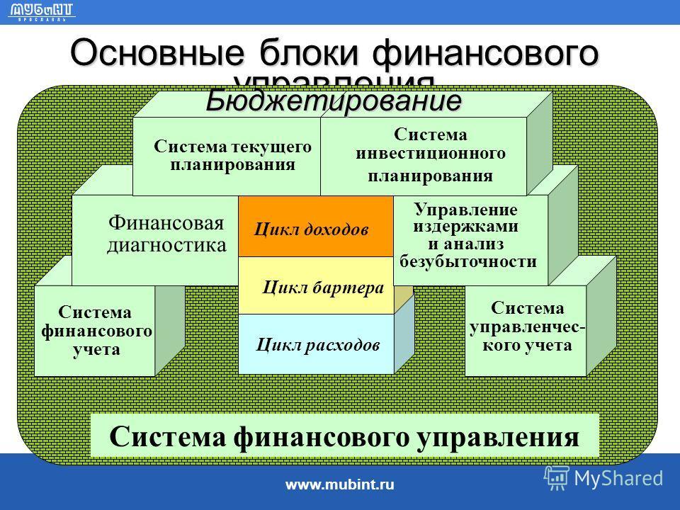 www.mubint.ru 4. Система финансового управления на предприятии