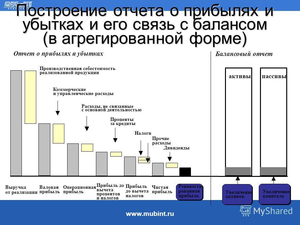 www.mubint.ru Оценка баланса Анализ структуры и изменение статей баланса показывает: какова величина текущих и постоянных активов, как изменяется их соотношение, а также за счет чего они финансируются какие статьи растут опережающими темпами, и как э