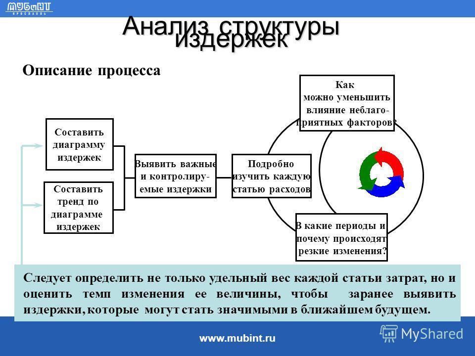 www.mubint.ru Анализ затрат В себестоимости продукции необходимо выделить наиболее весомые и быстрорастущие статьи, после чего нужно проанализировать возможность и необходимость их сокращения без ущерба для производства. Для проведения углубленного а