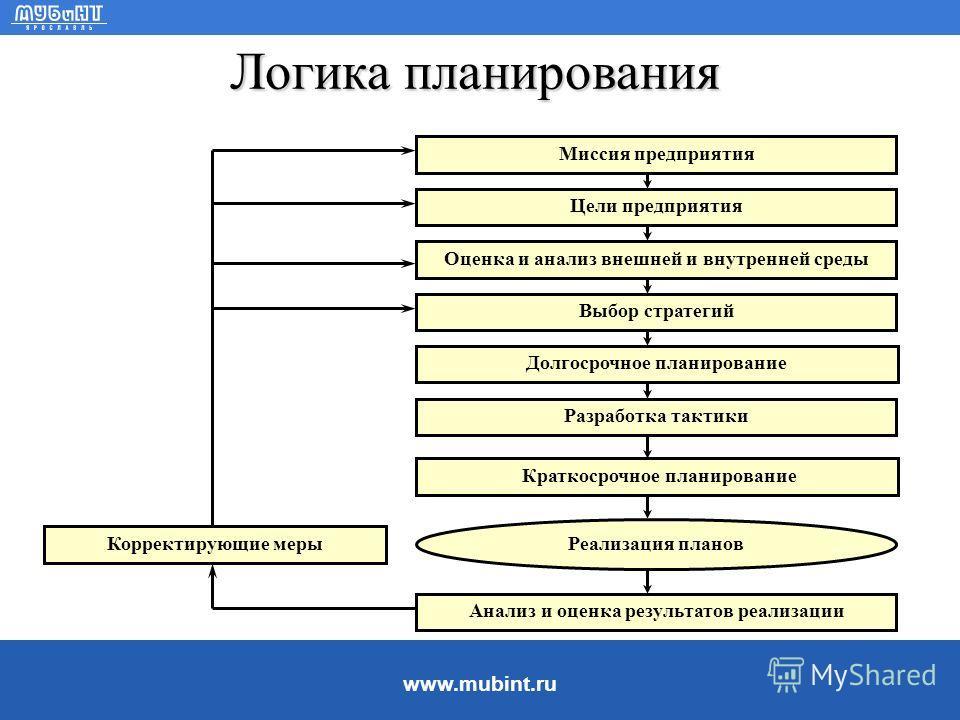 www.mubint.ru Финансовое планирование: Цели планирования ëПланировать необходимо для того, чтобы понимать, где, когда, как и для кого вы собираетесь производить и продавать продукцию. Планировать необходимо для того, чтобы знать, какие ресурсы и когд
