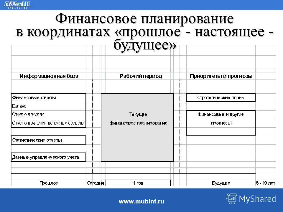 www.mubint.ru Взаимосвязь между финансовым планированием и прогнозированием ë Прогнозирование сосредоточено на наиболее вероятных событиях и результатах. Но разрабатывая финансовые планы, специалисты должны предусмотреть и те ситуации, которые кажутс