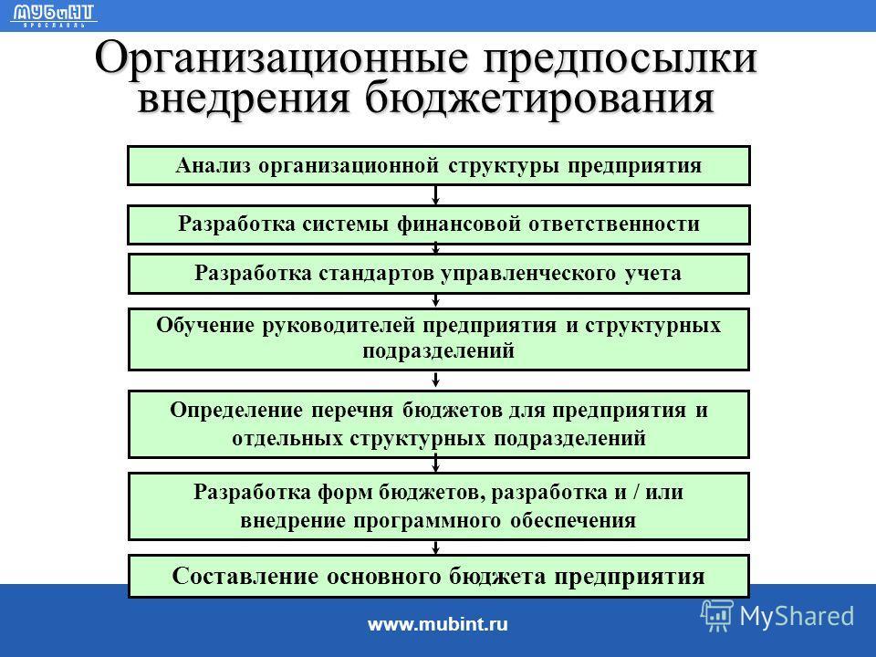 www.mubint.ru Финансовое планирование в варианте «Что будет, если … ?» Предположения, финансовые альтернативы: В каком количестве производить или продавать продукцию? Выпуск какой продукции продолжить, прекратить? Производить или покупать комплектующ