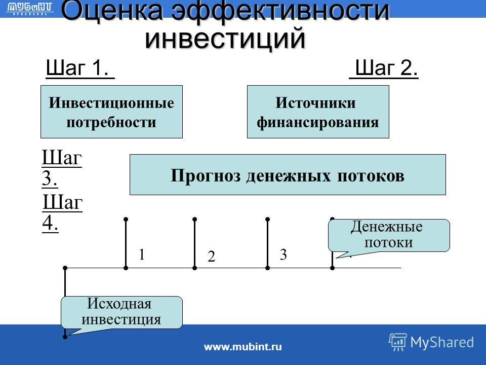www.mubint.ru Кредитование и акционерное финансирование Кредитование: ëисточник финансирования с фиксированной стоимостью, не зависящей от доходности активов, ëпогашение основной суммы и выплата процентов в отличие от дивидендов требуются по закону,