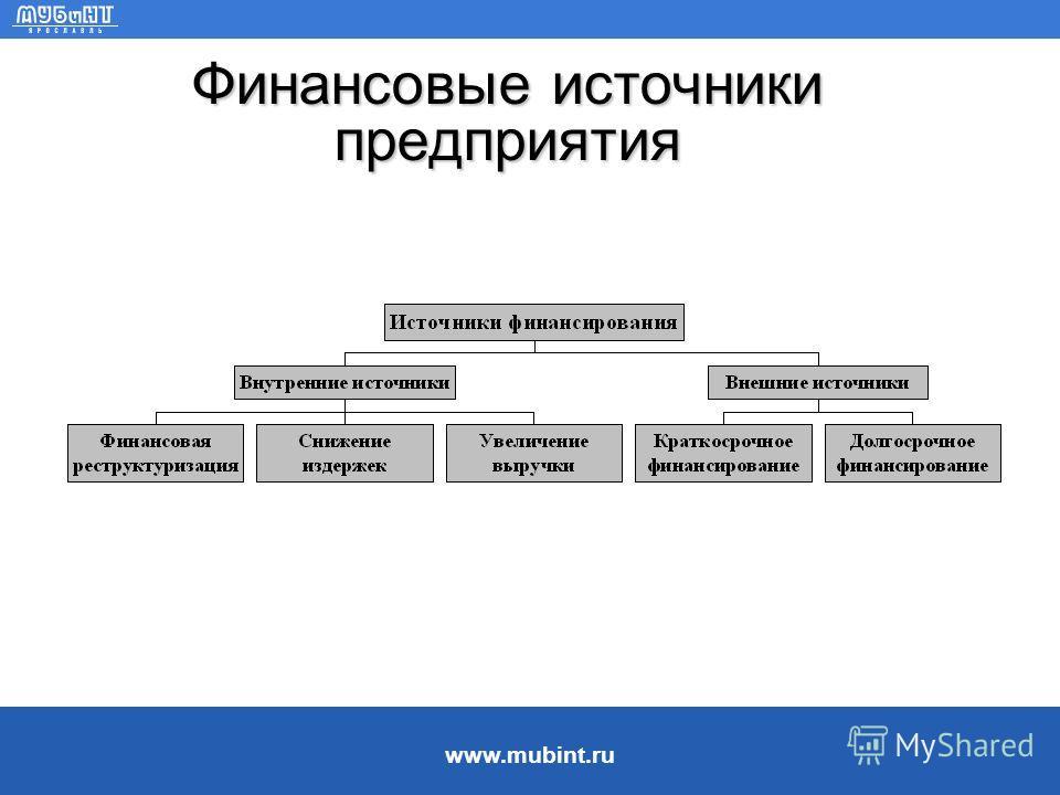 www.mubint.ru Политика финансирования ëКомпании предпочитают внутренние источники финансирования. ëКомпании адаптируют свои целевые ставки выплат по дивидендам к своим инвестиционным возможностям, избегая неожиданных изменений в размерах дивидендов.