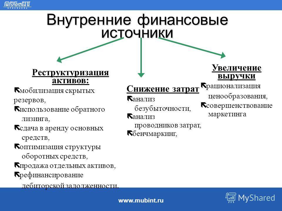 www.mubint.ru Финансовые источники предприятия
