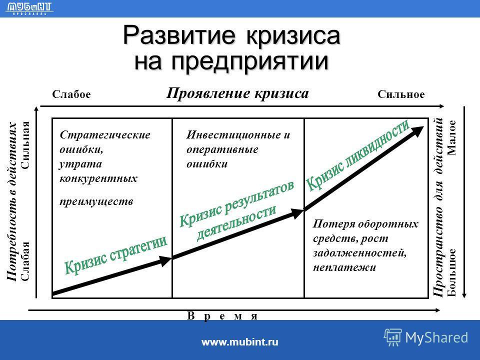 www.mubint.ru Задачи корпоративных финансов III. Функциональный менеджмент относится к организации различного рода деятельности на предприятии (маркетинг, закупка, продажа, финансы, персонал, НИОКР). Задача финансового управления - обеспечить выполне