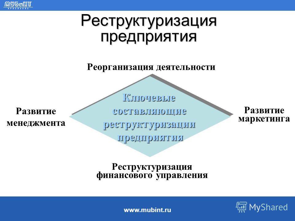 www.mubint.ru Развитие кризиса на предприятии Слабое Проявление кризиса Сильное Потребность в действияхСлабая Сильная В р е м я Пространство для действийБольшое Малое Стратегические ошибки, утрата конкурентных преимуществ Инвестиционные и оперативные